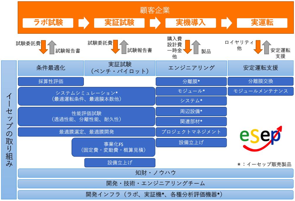 イーセップ事業モデル